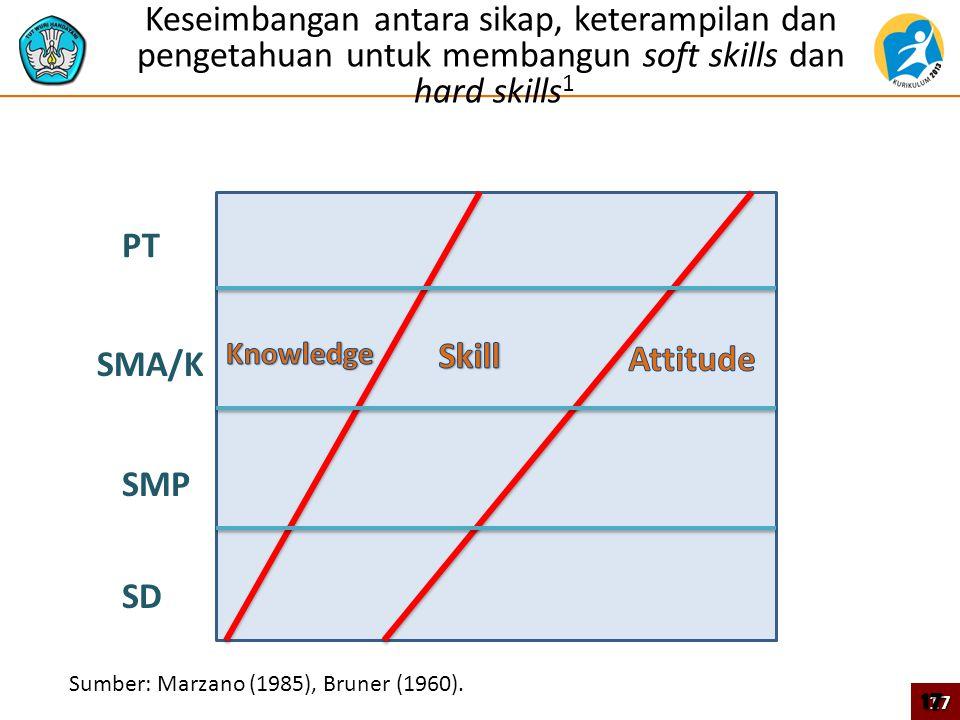 Keseimbangan antara sikap, keterampilan dan pengetahuan untuk membangun soft skills dan hard skills 1 SD SMP SMA/K PT Sumber: Marzano (1985), Bruner (