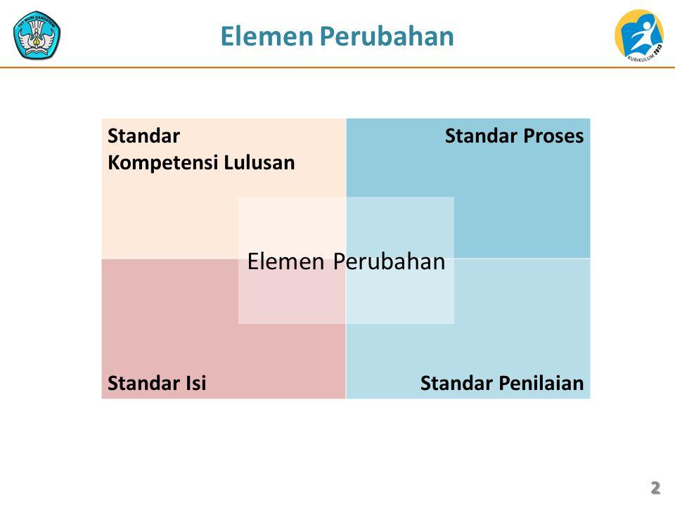 2 Elemen Perubahan Standar Kompetensi Lulusan Standar Proses Standar IsiStandar Penilaian Elemen Perubahan