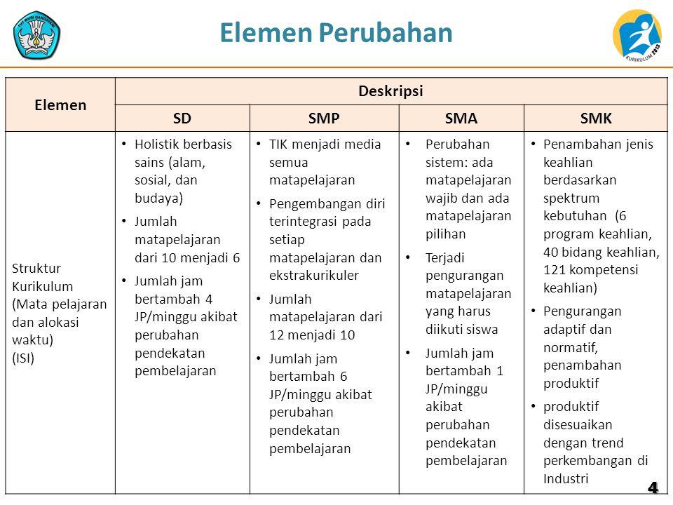 4 Elemen Deskripsi SDSMPSMASMK Struktur Kurikulum (Mata pelajaran dan alokasi waktu) (ISI) Holistik berbasis sains (alam, sosial, dan budaya) Jumlah m