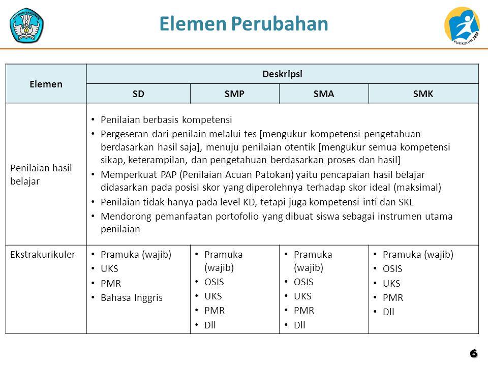 6 Elemen Deskripsi SDSMPSMASMK Penilaian hasil belajar Penilaian berbasis kompetensi Pergeseran dari penilain melalui tes [mengukur kompetensi pengeta