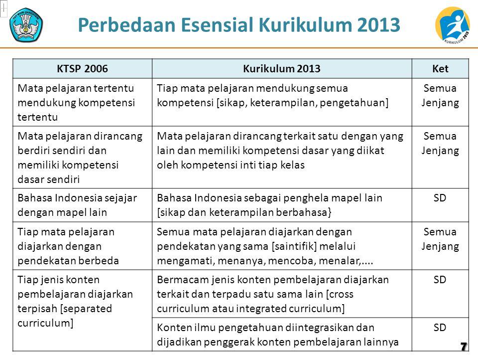 KTSP 2006Kurikulum 2013Ket Tematik untuk kelas I – III [belum integratif] Tematik Integratif untuk Kelas I – VISD TIK adalah mata pelajaran sendiri TIK merupakan sarana pembelajaran, dipergunakan sebagai media pembelajaran mata pelajaran lain SMP Bahasa Indonesia sebagai pengetahuan Bahasa Indonesia sebagai alat komunikasi dan carrier of knowledge SMP/ SMA/SMK Untuk SMA, ada penjurusan sejak kelas XI Tidak ada penjurusan di SMA.