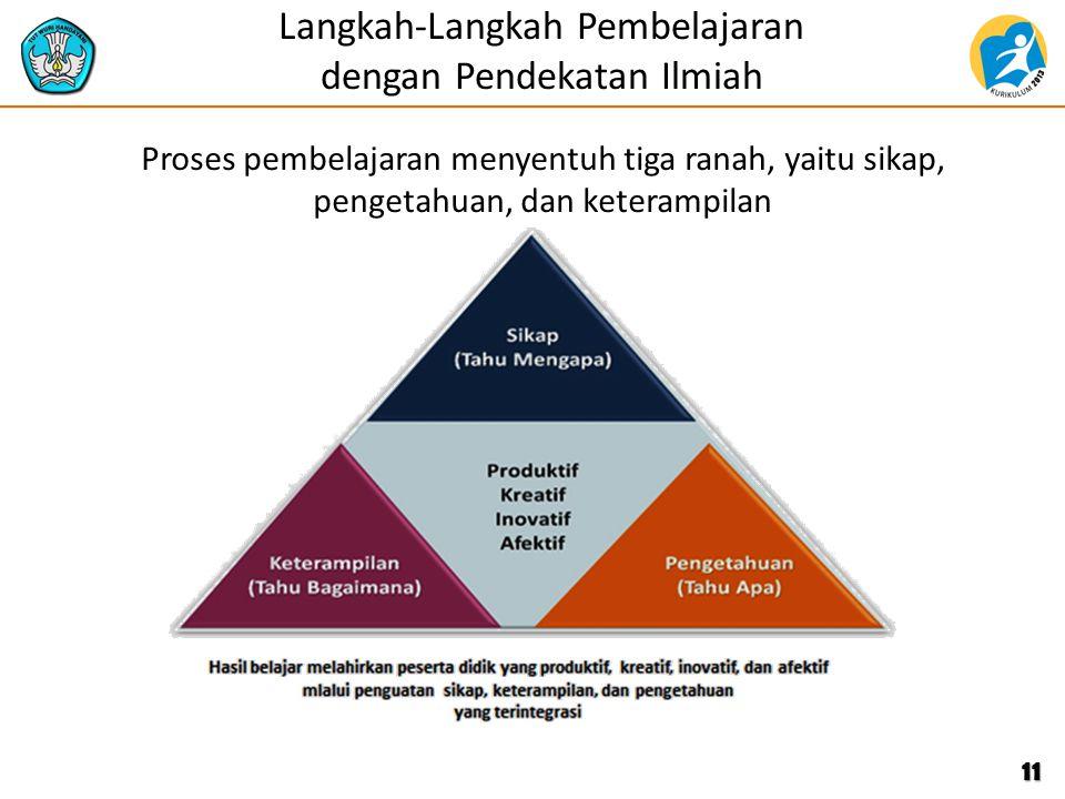 Langkah-Langkah Pembelajaran dengan Pendekatan Ilmiah Proses pembelajaran menyentuh tiga ranah, yaitu sikap, pengetahuan, dan keterampilan 11