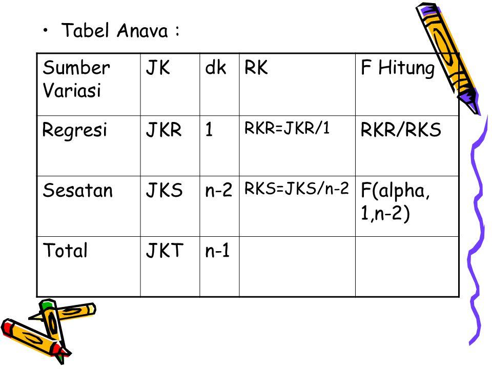 Tabel Anava : Sumber Variasi JKdkRKF Hitung RegresiJKR1 RKR=JKR/1 RKR/RKS SesatanJKSn-2 RKS=JKS/n-2 F(alpha, 1,n-2) TotalJKTn-1