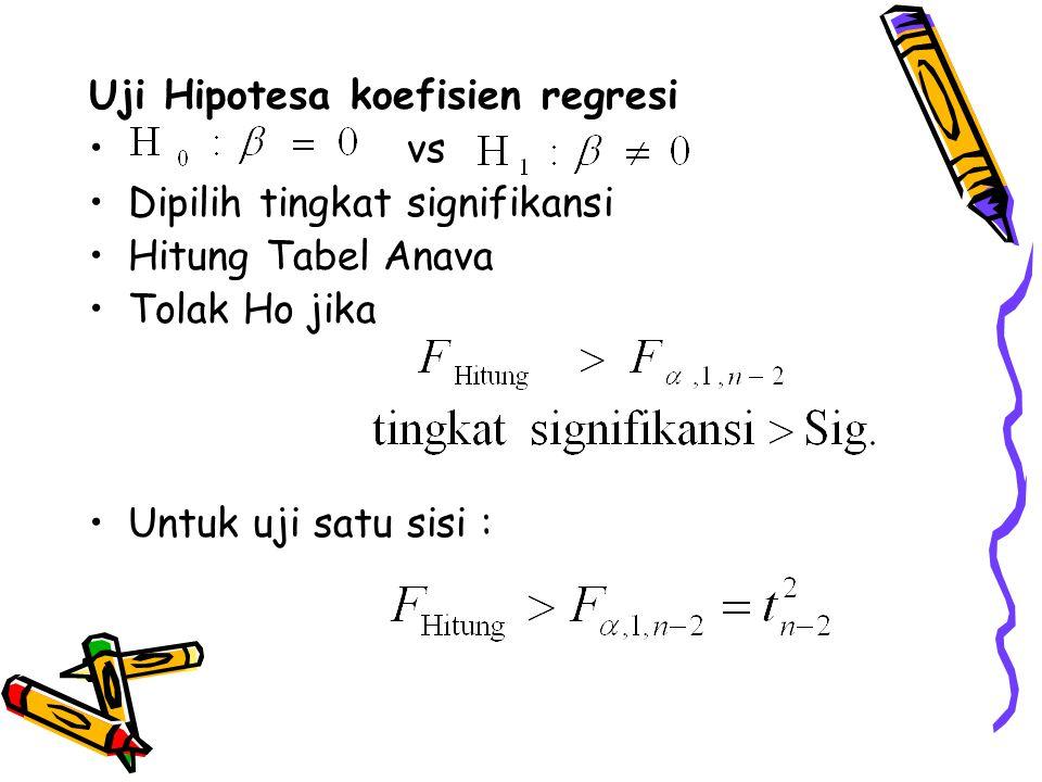 Uji Hipotesa koefisien regresi vs Dipilih tingkat signifikansi Hitung Tabel Anava Tolak Ho jika Untuk uji satu sisi :