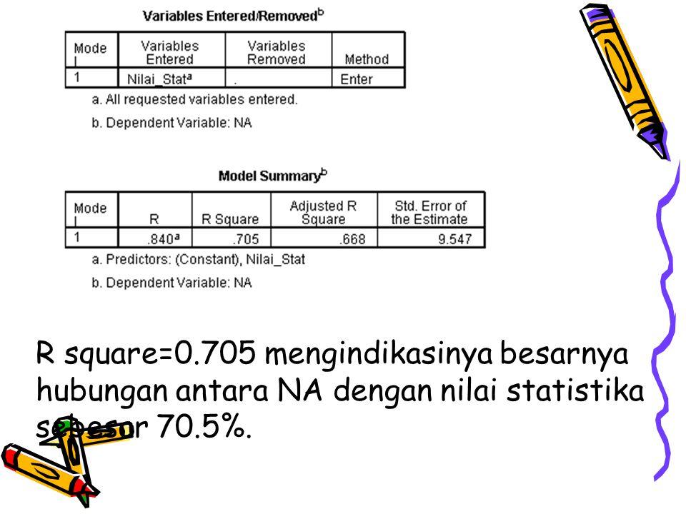 R square=0.705 mengindikasinya besarnya hubungan antara NA dengan nilai statistika sebesar 70.5%.