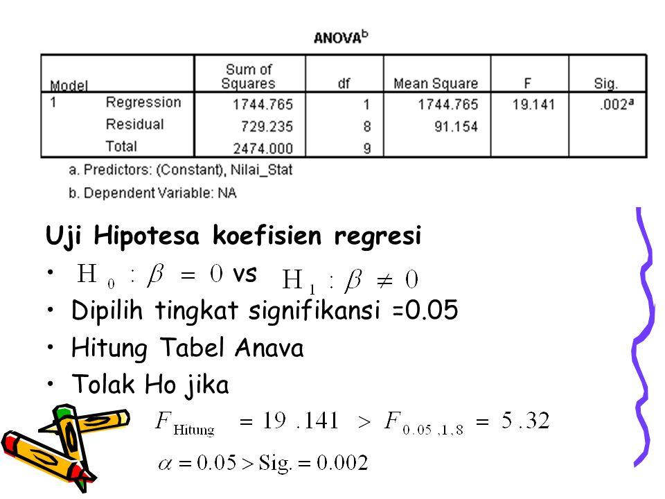 Uji Hipotesa koefisien regresi vs Dipilih tingkat signifikansi =0.05 Hitung Tabel Anava Tolak Ho jika