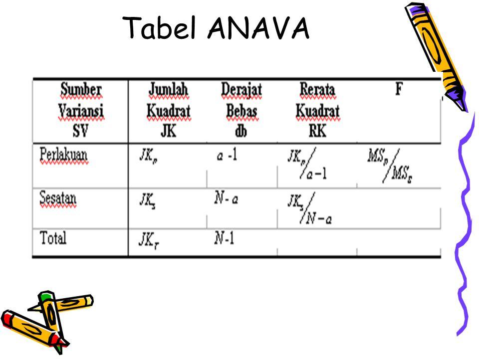 Tabel ANAVA