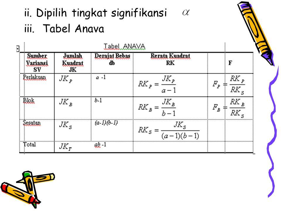 ii. Dipilih tingkat signifikansi iii. Tabel Anava