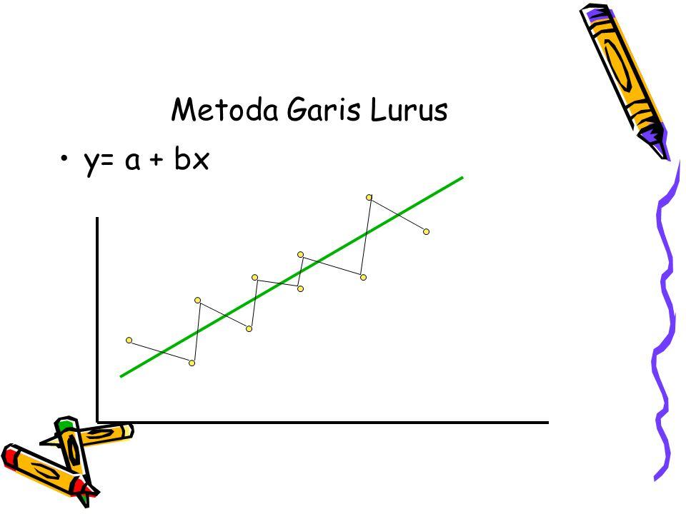 variabel independen ke-i variabel dependen ke-i maka bentuk model regresi sederhana adalah : dengan parameter yang tidak diketahui sesatan random dgn asumsi