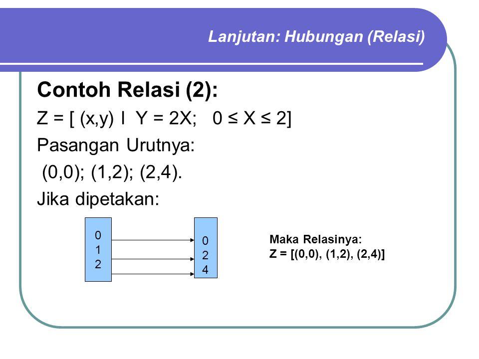 Lanjutan: Hubungan (Relasi) Contoh Relasi (2): Z = [ (x,y) l Y = 2X; 0 ≤ X ≤ 2] Pasangan Urutnya: (0,0); (1,2); (2,4). Jika dipetakan: 012012 024024 M