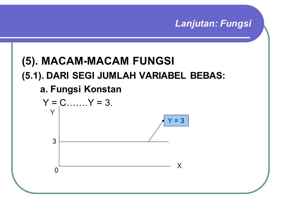 Lanjutan: Fungsi (5). MACAM-MACAM FUNGSI (5.1). DARI SEGI JUMLAH VARIABEL BEBAS: a. Fungsi Konstan Y = C…….Y = 3. X Y 3 Y = 3 0