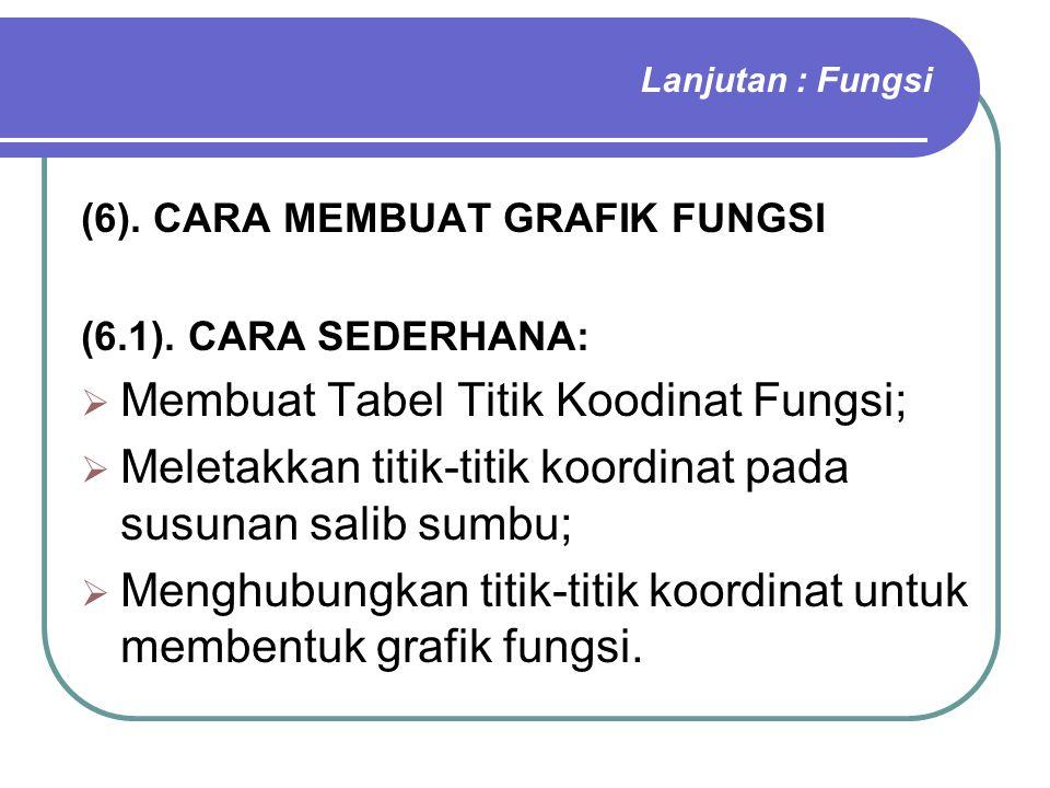 Lanjutan : Fungsi (6). CARA MEMBUAT GRAFIK FUNGSI (6.1). CARA SEDERHANA:  Membuat Tabel Titik Koodinat Fungsi;  Meletakkan titik-titik koordinat pad