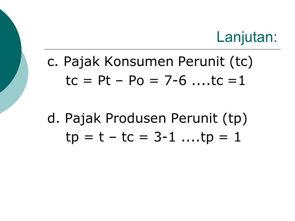 Lanjutan: b. Keseimbangan Pasar Setelah Pajak Et.......D = St St......P = f(Q) + t= (1/2 Q + 2)+3 P = ½ Q + 5 Et.....D =St......11-Q = ½ Q + 5 1,5 Q =