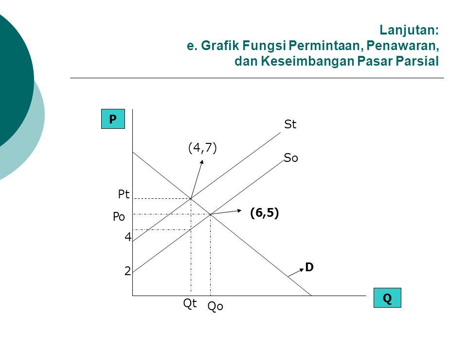 Lanjutan: c. Pajak Konsumen Perunit (tc) tc = Pt – Po = 7-6....tc =1 d. Pajak Produsen Perunit (tp) tp = t – tc = 3-1....tp = 1
