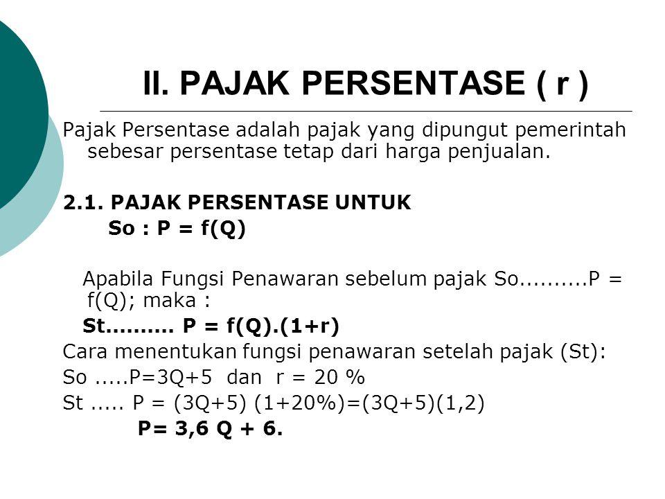 Lanjutan: c. Pajak Konsumen Perunit (tc) tc = Pt-Po= 5,9 – 2....tc=3,9 d. Pajak Produsen Perunit (tp) tp = t- tc = 5-3,9.....tp=1,1 e. Grafik : Membua