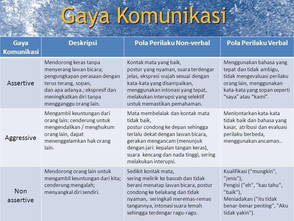 Komunikasi Non-Verbal 7 © 2010 Unila College Publishing.