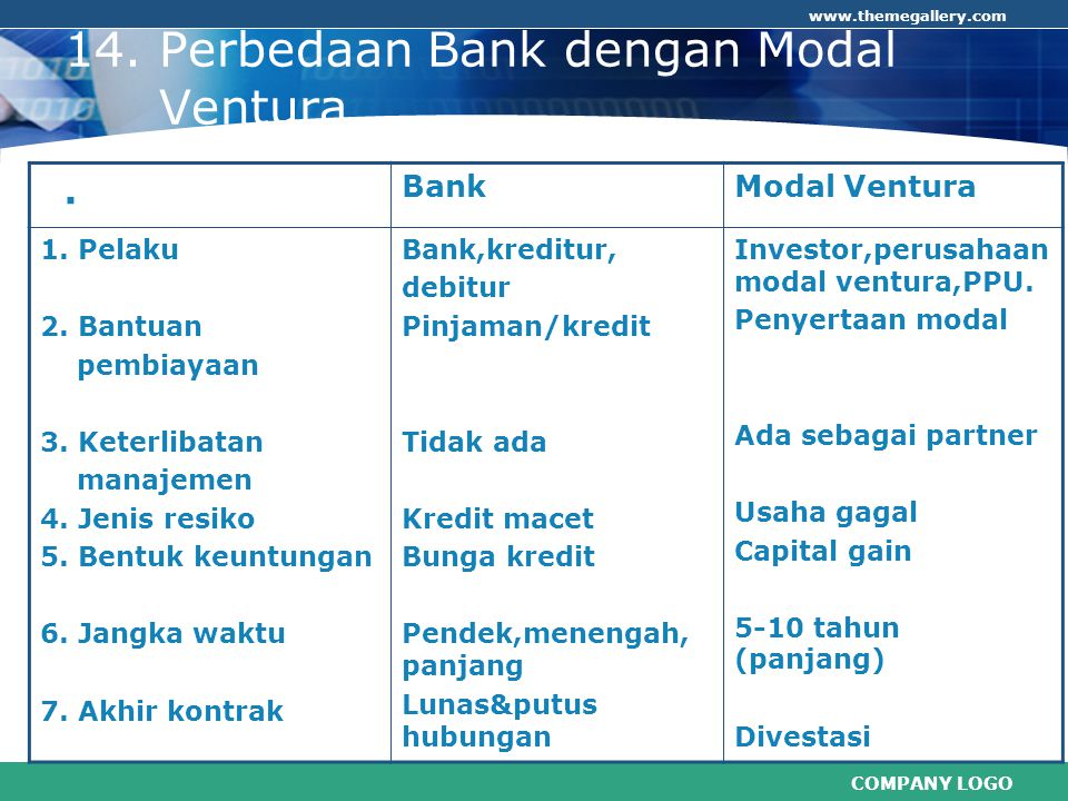 COMPANY LOGO www.themegallery.com 14. Perbedaan Bank dengan Modal Ventura. BankModal Ventura 1. Pelaku 2. Bantuan pembiayaan 3. Keterlibatan manajemen