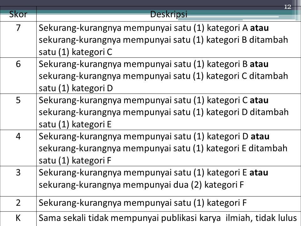 12 SkorDeskripsi 7Sekurang-kurangnya mempunyai satu (1) kategori A atau sekurang-kurangnya mempunyai satu (1) kategori B ditambah satu (1) kategori C