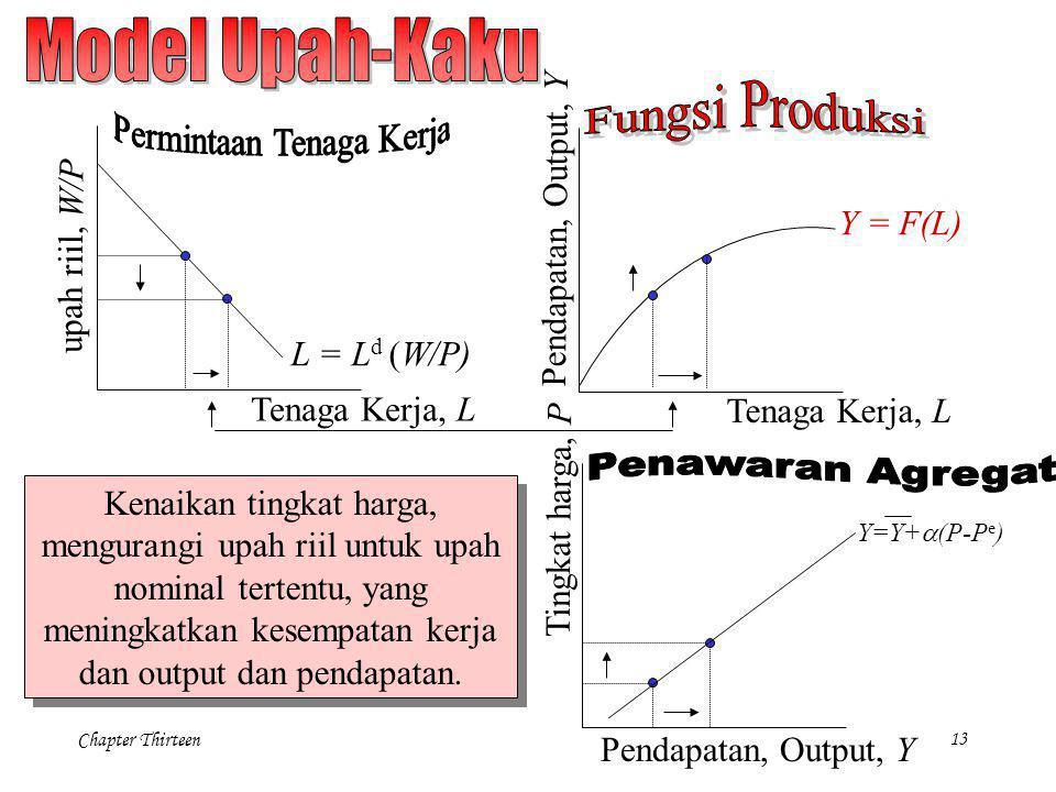 Chapter Thirteen13 Tenaga Kerja, L Y = F(L) Pendapatan, Output, Y Tenaga Kerja, L L = L d (W/P) Y=Y+  (P-P e ) upah riil, W/P Pendapatan, Output, Y T