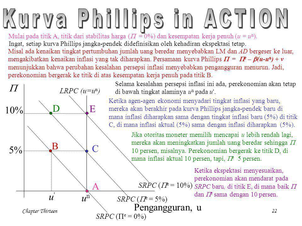Chapter Thirteen22 unun  Pengangguran, u LRPC (u=u n ) 5% 10% SRPC (  e = 0%) SRPC (  e = 10%) SRPC (  e = 5%) D B C E Misal ada kenaikan tingkat
