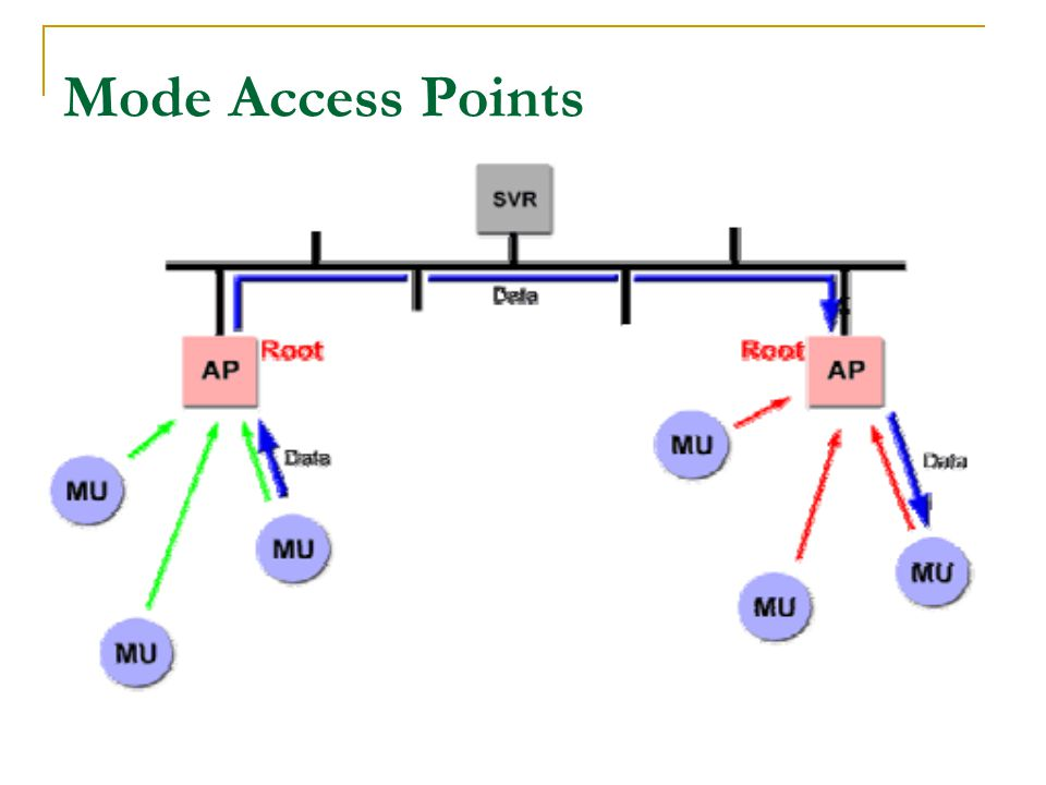 Mode Access Points