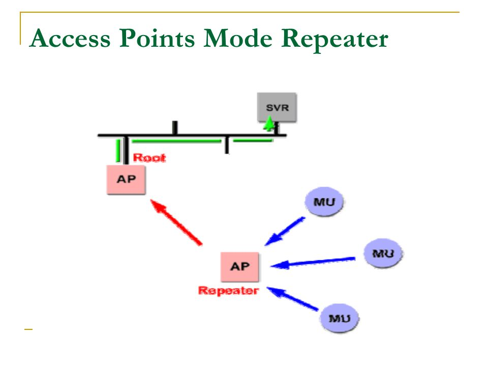 Access Points Mode Repeater