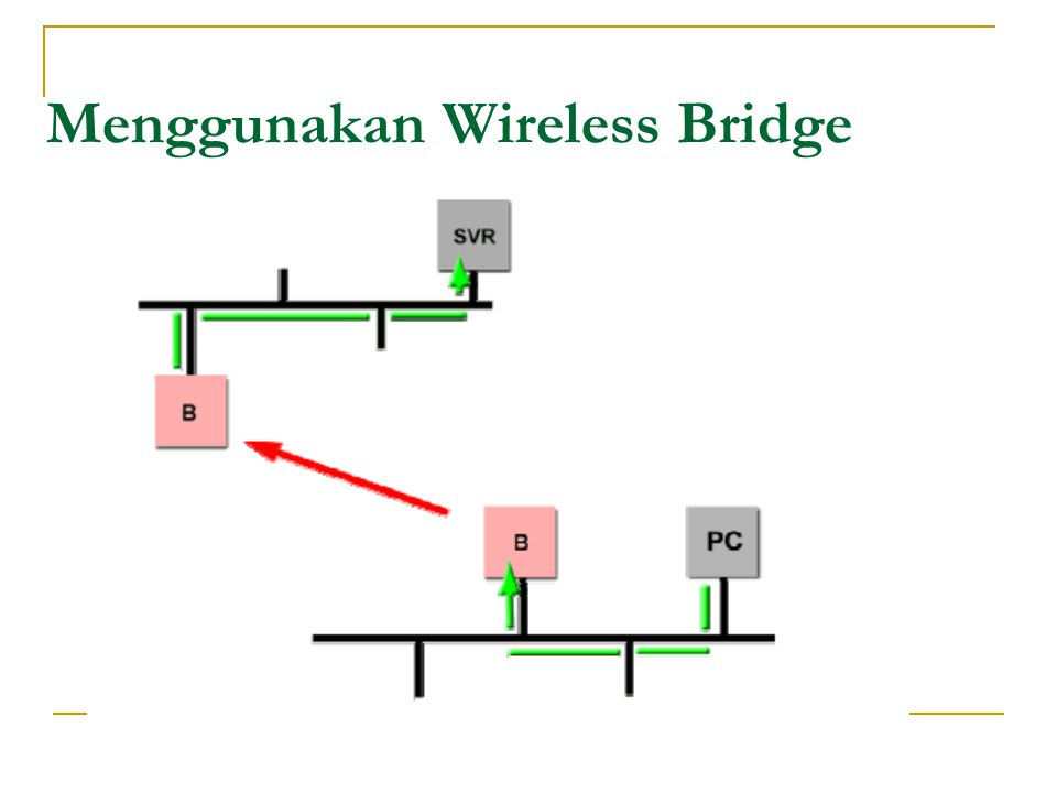 Menggunakan Wireless Bridge