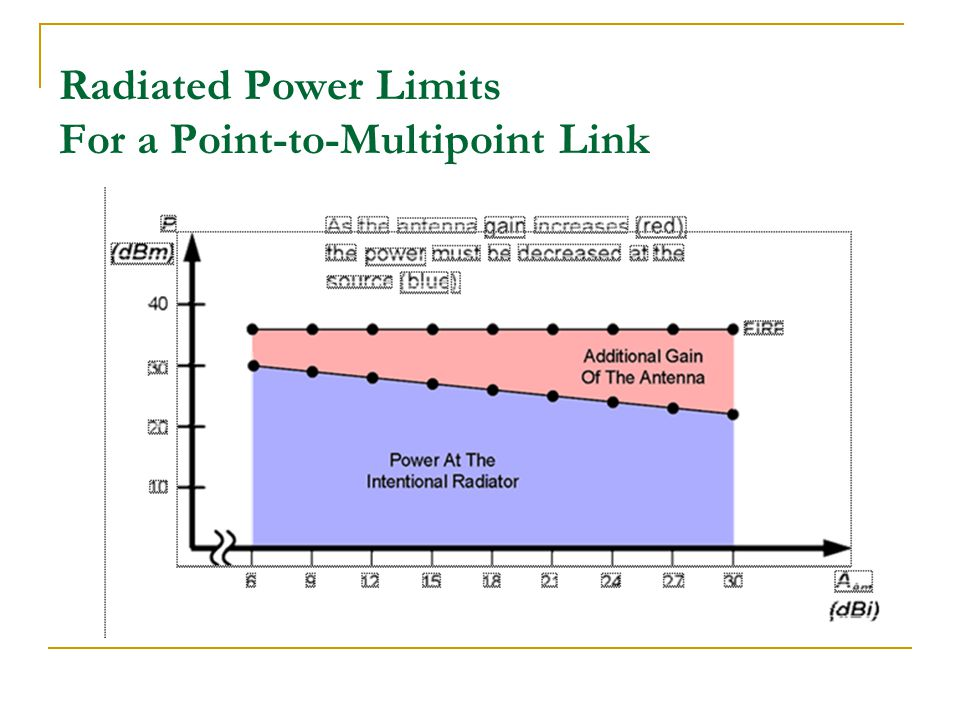 Radiated Power Limits For a Point-to-Multipoint Link