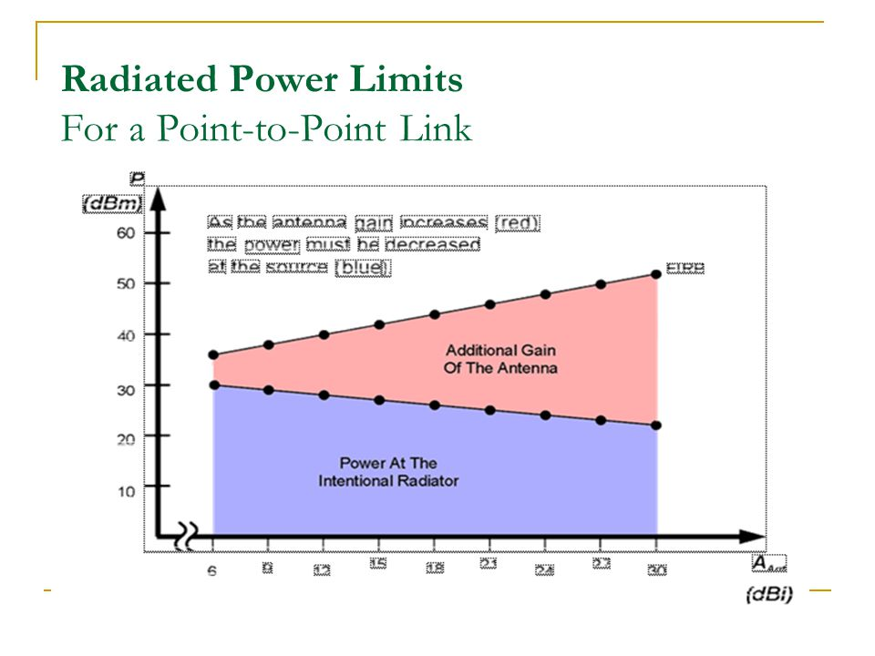 Radiated Power Limits For a Point-to-Point Link