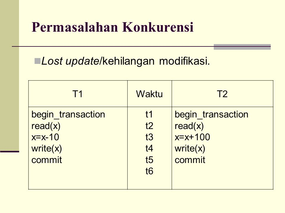 Permasalahan Konkurensi T1WaktuT2 begin_transaction read(x) x=x-10 write(x) commit t1 t2 t3 t4 t5 t6 begin_transaction read(x) x=x+100 write(x) commit