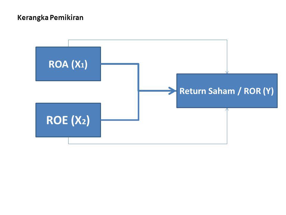 Kerangka Pemikiran ROA (X 1 ) ROE (X 2 ) Return Saham / ROR (Y)