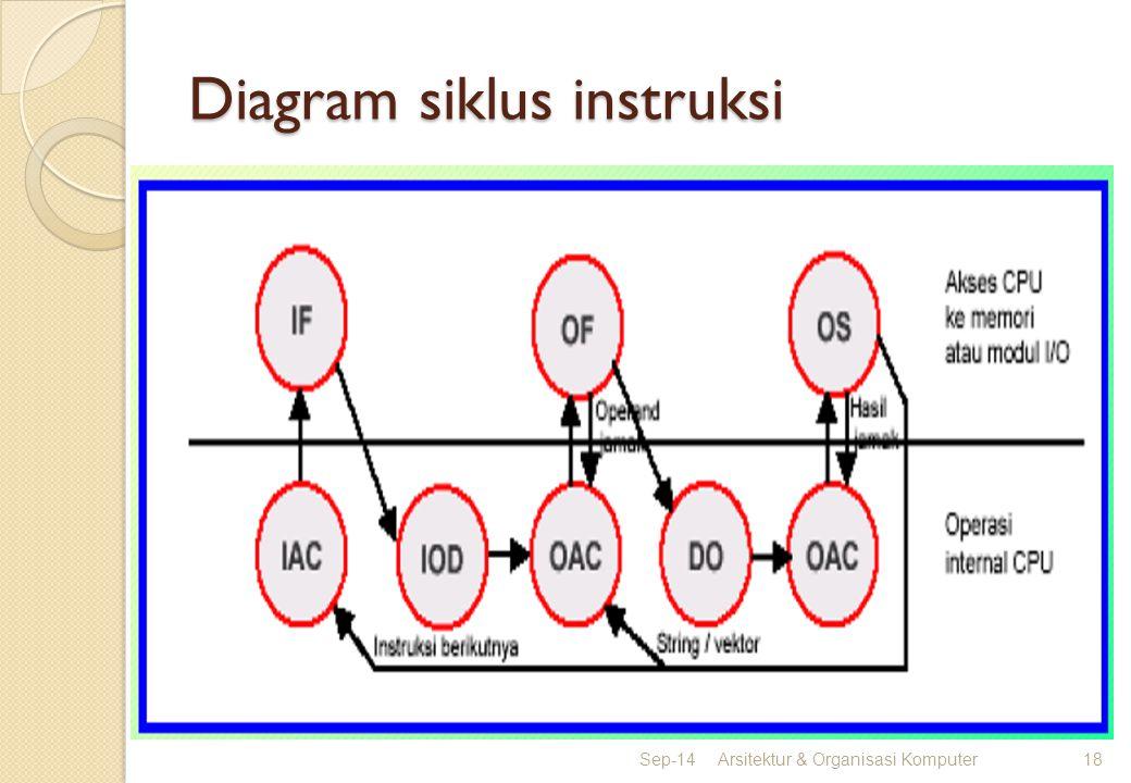 Diagram siklus instruksi Sep-14Arsitektur & Organisasi Komputer18