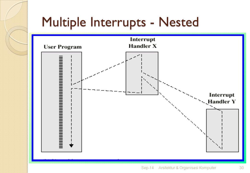 Multiple Interrupts - Nested Sep-14Arsitektur & Organisasi Komputer30