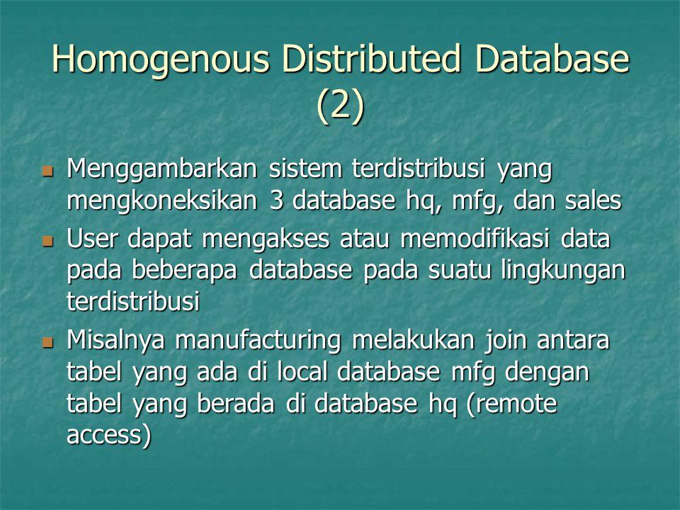 Homogenous Distributed Database (2) Menggambarkan sistem terdistribusi yang mengkoneksikan 3 database hq, mfg, dan sales Menggambarkan sistem terdistr