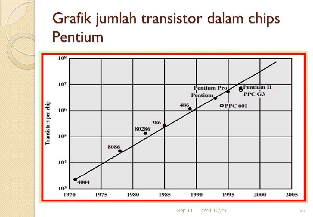 Grafik jumlah transistor dalam chips Pentium Sep-14Teknik Digital20