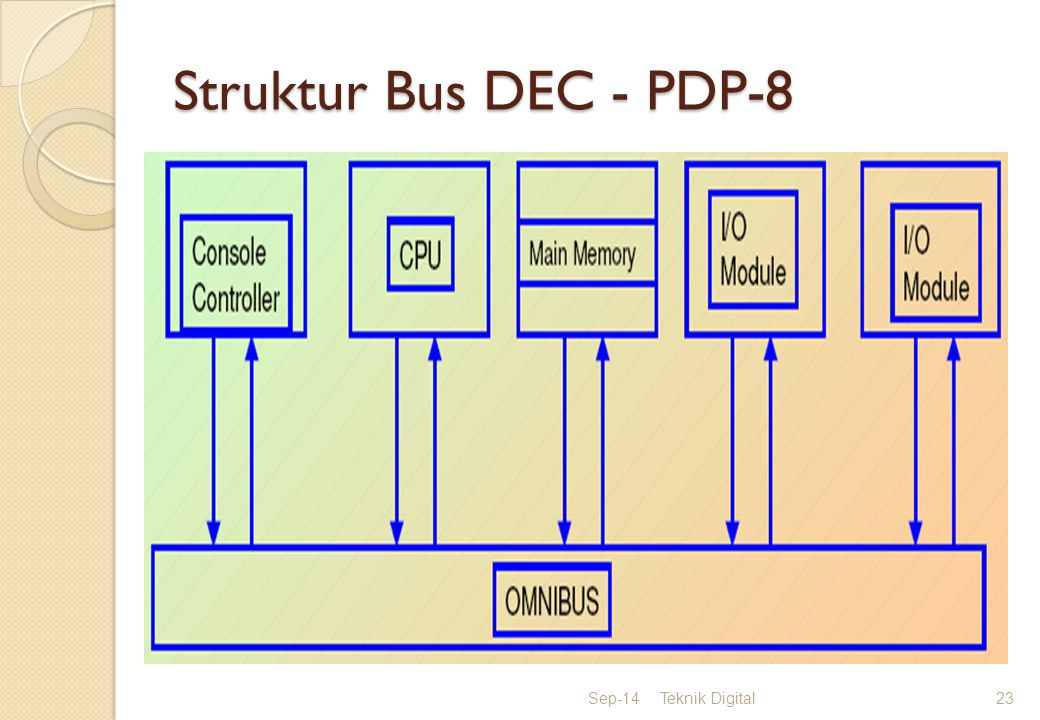 Struktur Bus DEC - PDP-8 Sep-14Teknik Digital23