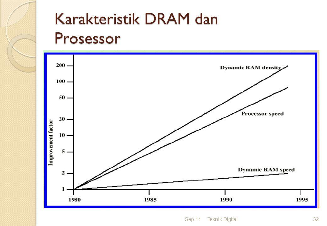 Karakteristik DRAM dan Prosessor Sep-14Teknik Digital32