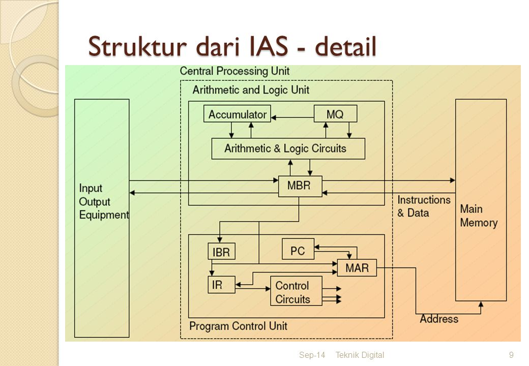 Struktur dari IAS - detail Sep-14Teknik Digital9