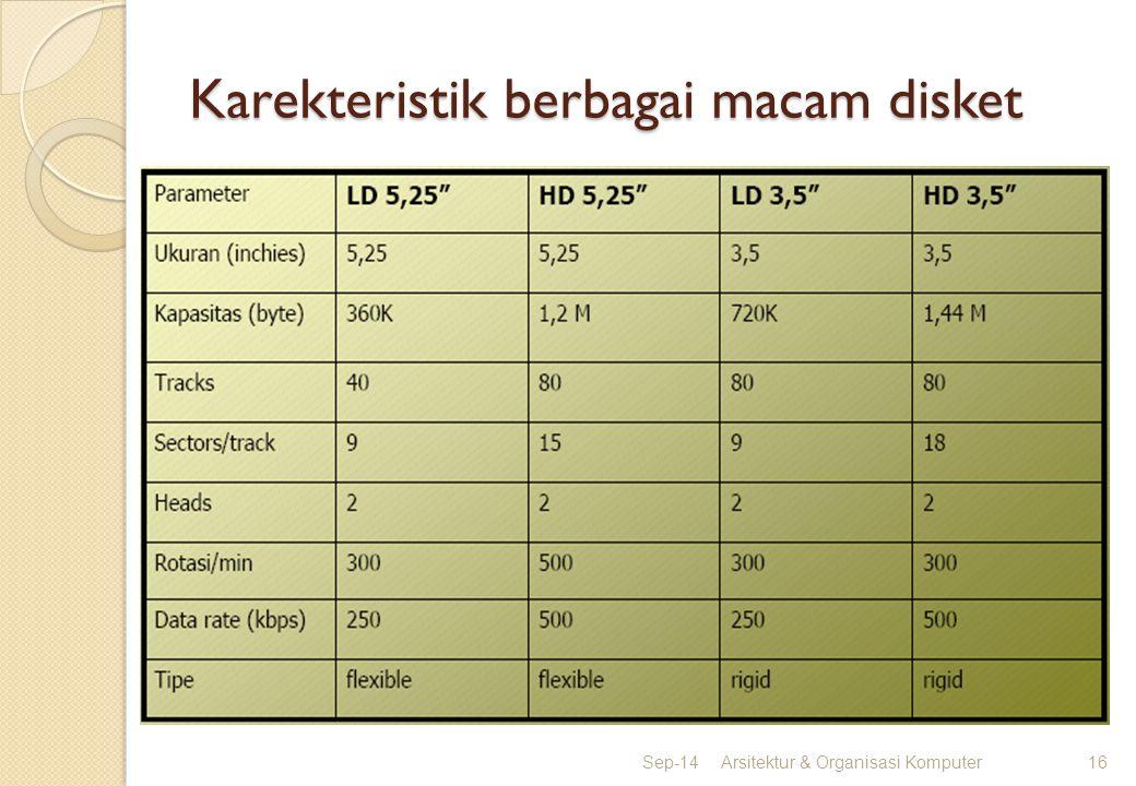 Karekteristik berbagai macam disket Sep-14Arsitektur & Organisasi Komputer16