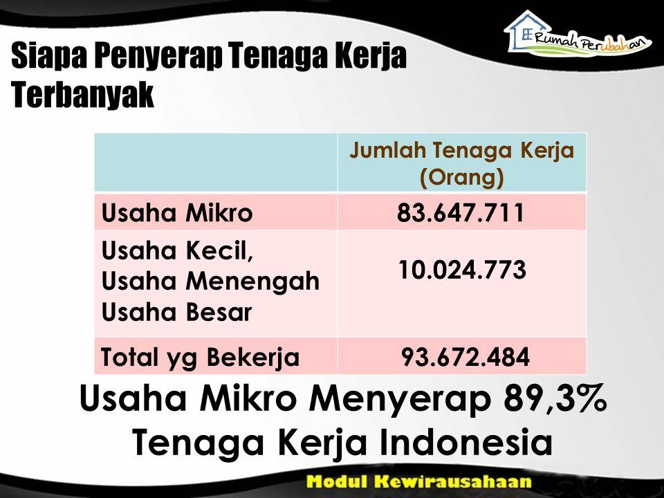 Siapa Penyerap Tenaga Kerja Terbanyak Jumlah Tenaga Kerja (Orang) Usaha Mikro83.647.711 Usaha Kecil, Usaha Menengah Usaha Besar 10.024.773 Total yg Bekerja 93.672.484 Usaha Mikro Menyerap 89,3% Tenaga Kerja Indonesia
