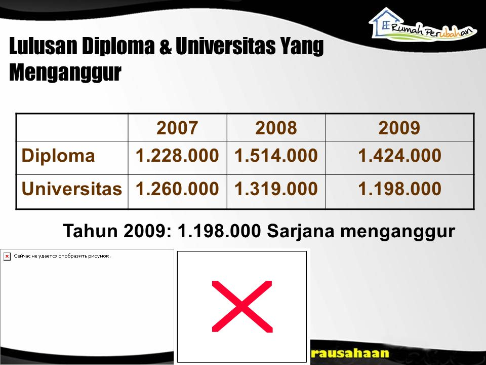 Lulusan Diploma & Universitas Yang Menganggur 200720082009 Diploma1.228.0001.514.0001.424.000 Universitas1.260.0001.319.0001.198.000 Tahun 2009: 1.198.000 Sarjana menganggur