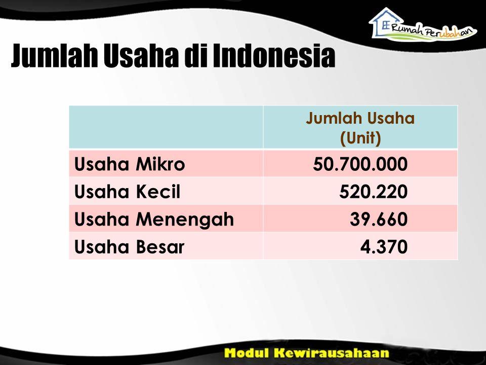 Jumlah Usaha di Indonesia Jumlah Usaha (Unit) Usaha Mikro50.700.000 Usaha Kecil 520.220 Usaha Menengah 39.660 Usaha Besar 4.370