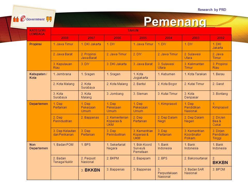 Government Pemenang Research by PRD KATEGORI LEMBAGA TAHUN 2008200720062005200420032002 Propinsi 1. Jawa Timur1. DKI Jakarta1. DIY1. Jawa Timur1. DIY