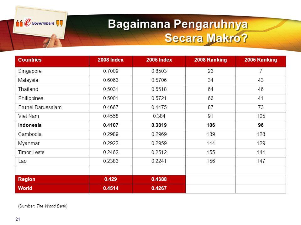Government 21 Bagaimana Pengaruhnya Secara Makro? Countries2008 Index2005 Index2008 Ranking2005 Ranking Singapore0.70090.8503237 Malaysia0.60630.57063