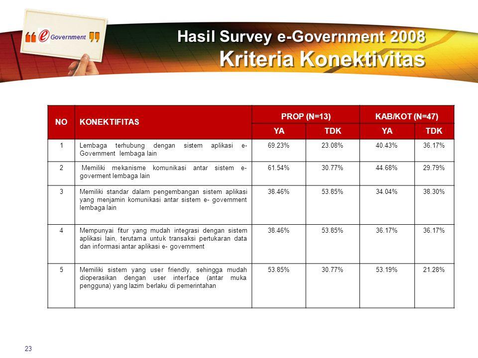 Government 23 Hasil Survey e-Government 2008 Kriteria Konektivitas NOKONEKTIFITAS PROP (N=13)KAB/KOT (N=47) YATDKYATDK 1Lembaga terhubung dengan sistem aplikasi e- Government lembaga lain 69.23%23.08%40.43%36.17% 2 Memiliki mekanisme komunikasi antar sistem e- goverment lembaga lain 61.54%30.77%44.68%29.79% 3Memiliki standar dalam pengembangan sistem aplikasi yang menjamin komunikasi antar sistem e- government lembaga lain 38.46%53.85%34.04%38.30% 4Mempunyai fitur yang mudah integrasi dengan sistem aplikasi lain, terutama untuk transaksi pertukaran data dan informasi antar aplikasi e- government 38.46%53.85%36.17% 5Memiliki sistem yang user friendly, sehingga mudah dioperasikan dengan user interface (antar muka pengguna) yang lazim berlaku di pemerintahan 53.85%30.77%53.19%21.28%