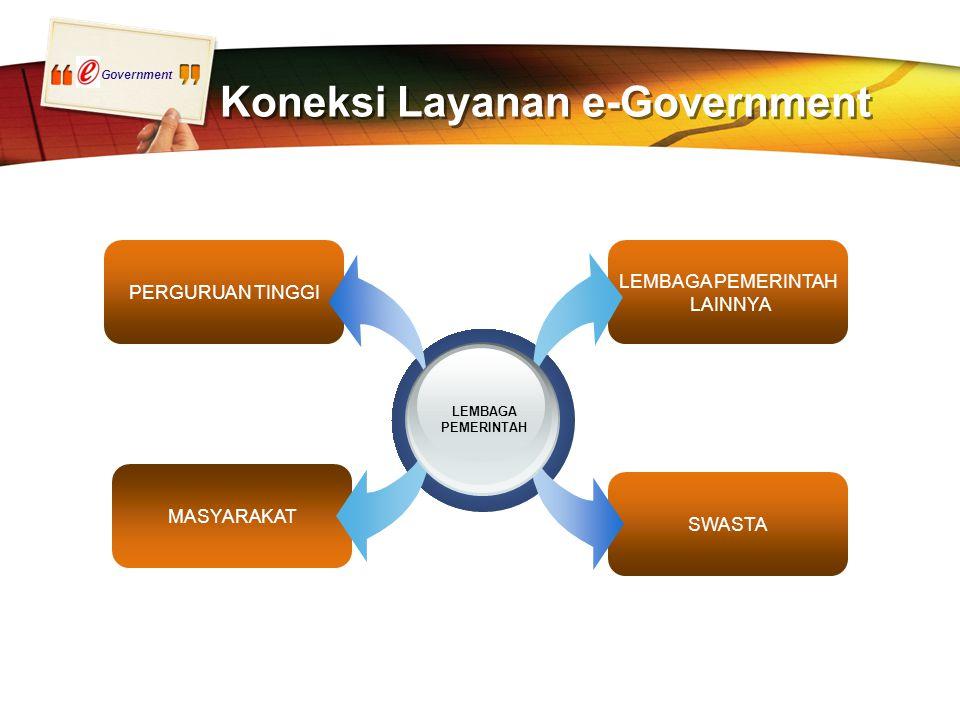 Government LEMBAGA PEMERINTAH LAINNYA SWASTA PERGURUAN TINGGI MASYARAKAT Koneksi Layanan e-Government LEMBAGA PEMERINTAH