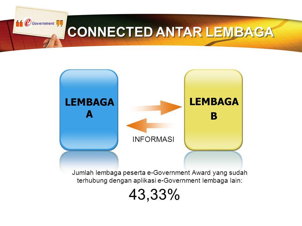 Government CONNECTED ANTAR LEMBAGA LEMBAGA A LEMBAGA B INFORMASI Jumlah lembaga peserta e-Government Award yang sudah terhubung dengan aplikasi e-Government lembaga lain: 43,33%