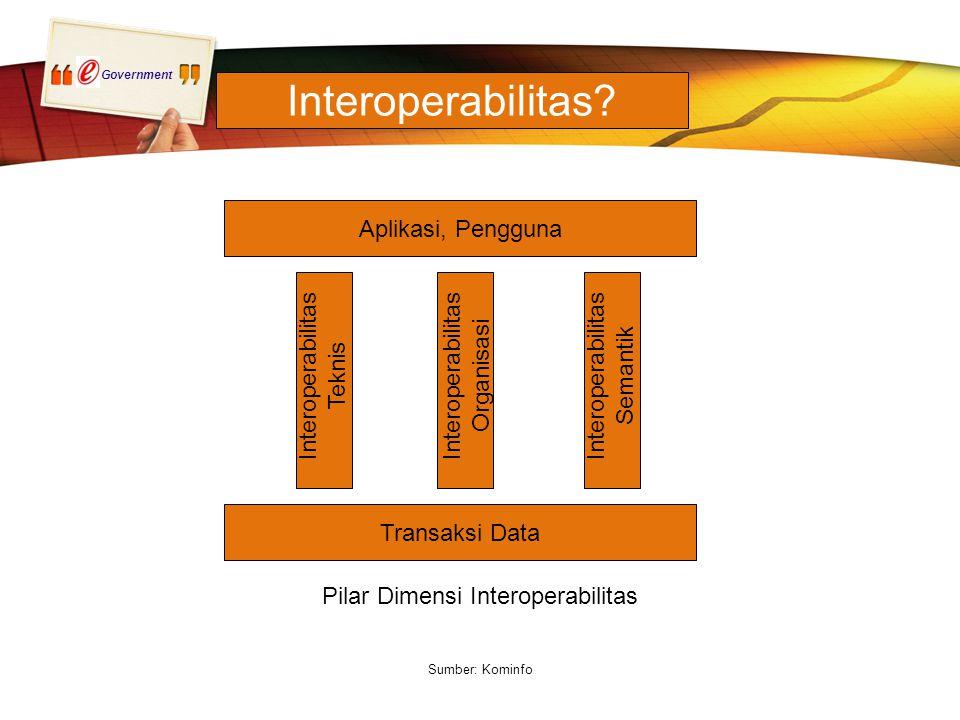 Government Aplikasi, Pengguna Transaksi Data Interoperabilitas Teknis Interoperabilitas Semantik Interoperabilitas Organisasi Pilar Dimensi Interoperabilitas Sumber: Kominfo Interoperabilitas