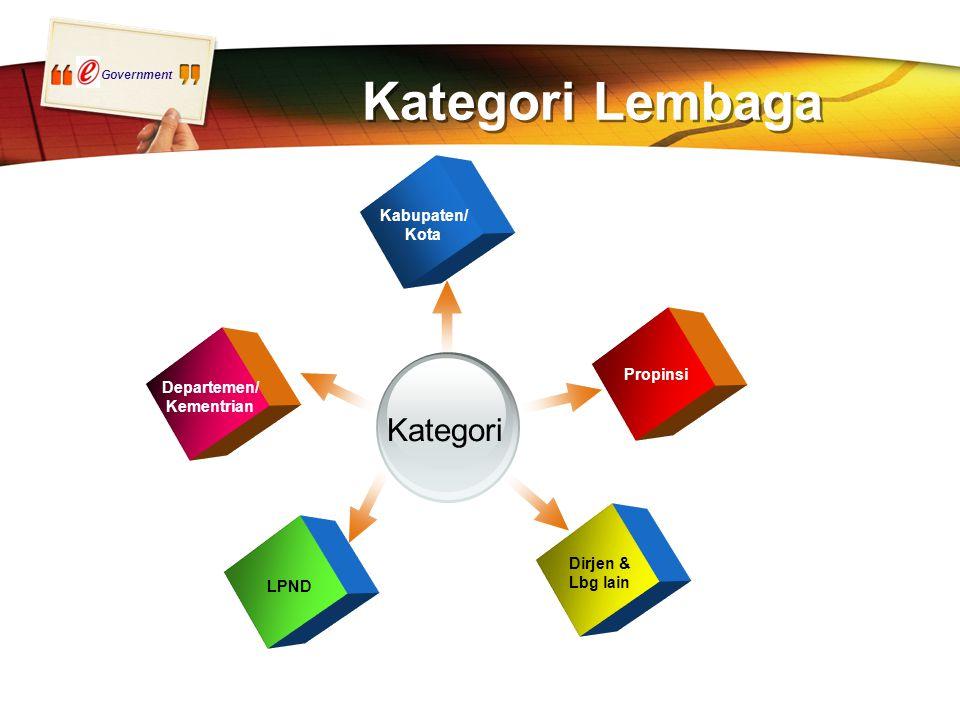 Government LPND Departemen/ Kementrian Dirjen & Lbg lain Propinsi Kabupaten/ Kota Kategori Kategori Lembaga