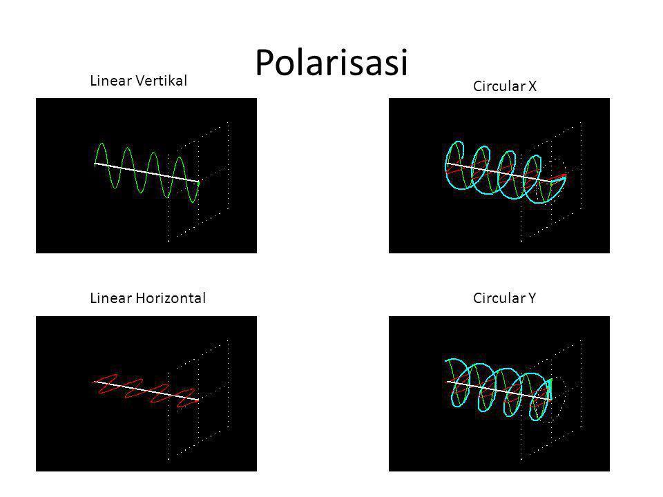 Polarisasi Linear Vertikal Linear Horizontal Circular X Circular Y